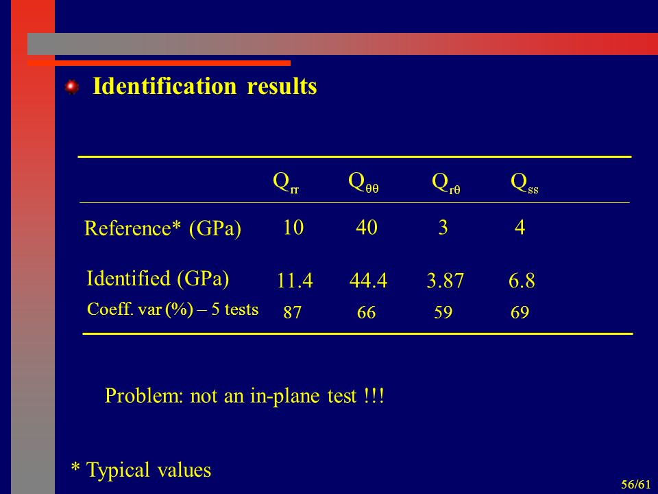 56/61 Reference* (GPa) 104043 Identification results Identified (GPa) 11.444.46.83.87 Coeff. var (%) – 5 tests 87666959 Problem: not an in-plane test