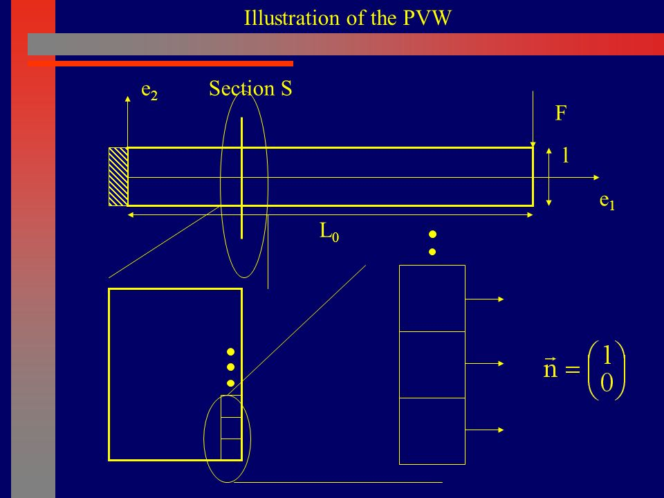 29/61 Virtual work of external forces Contribution of point A Coordinates of A: -F/2 F y x A B C