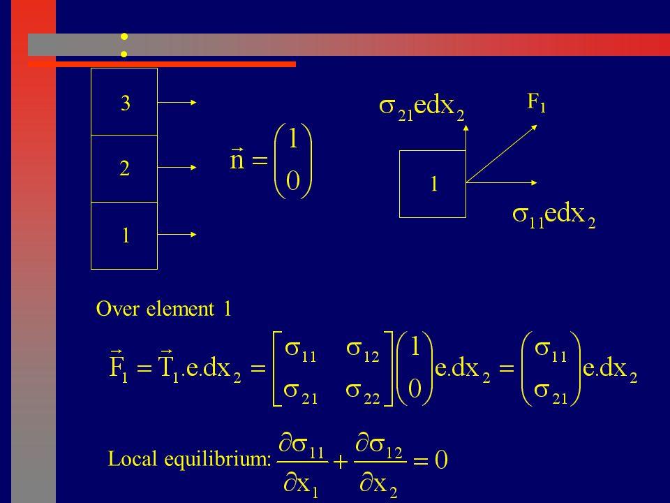 21 Forces exerted by 2 over 1 F e1e1 e2e2 Section S L 0 -x 1