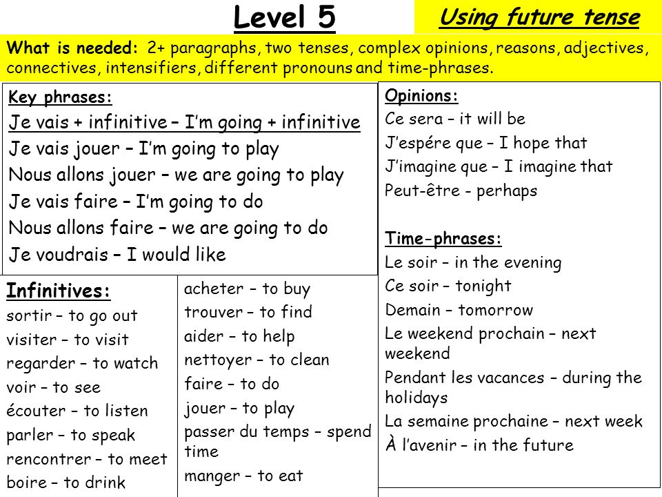 Level 5 Key phrases: Je vais + infinitive – Im going + infinitive Je vais jouer – Im going to play Nous allons jouer – we are going to play Je vais faire – Im going to do Nous allons faire – we are going to do Je voudrais – I would like Opinions: Ce sera – it will be Jespére que – I hope that Jimagine que – I imagine that Peut-être - perhaps Time-phrases: Le soir – in the evening Ce soir – tonight Demain – tomorrow Le weekend prochain – next weekend Pendant les vacances – during the holidays La semaine prochaine – next week À lavenir – in the future Infinitives: sortir – to go out visiter – to visit regarder – to watch voir – to see écouter – to listen parler – to speak rencontrer – to meet boire – to drink What is needed: 2+ paragraphs, two tenses, complex opinions, reasons, adjectives, connectives, intensifiers, different pronouns and time-phrases.