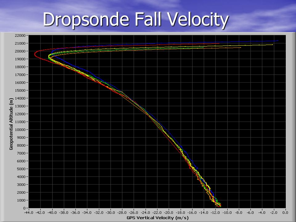 Dropsonde Fall Velocity