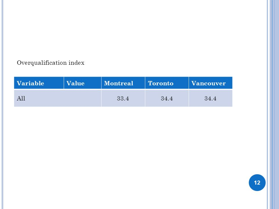 12 VariableValueMontrealTorontoVancouver All33.434.4 Overqualification index