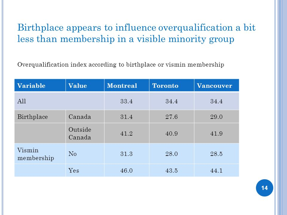 Birthplace appears to influence overqualification a bit less than membership in a visible minority group 14 VariableValueMontrealTorontoVancouver All3