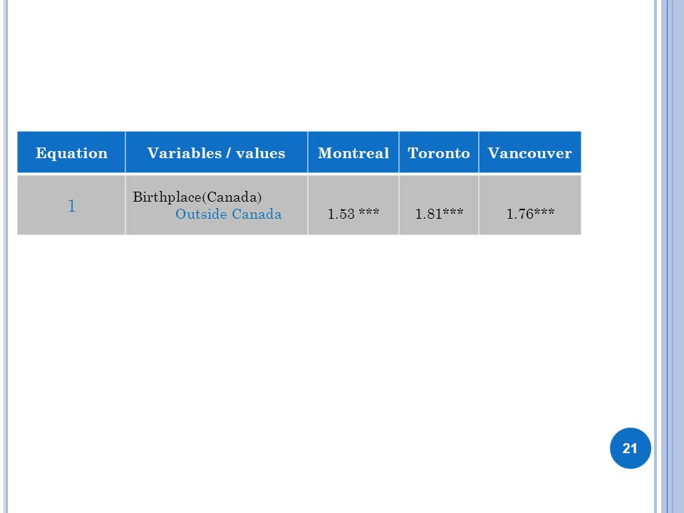 EquationVariables / valuesMontrealTorontoVancouver 1 Birthplace(Canada) Outside Canada1.53 ***1.81***1.76*** 21