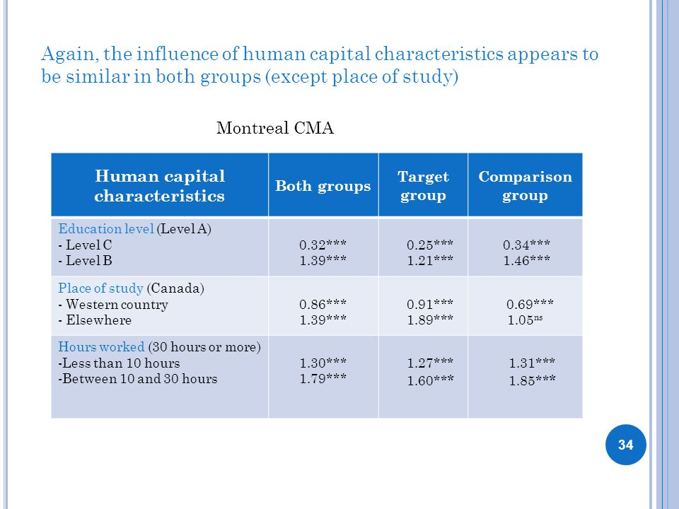 Again, the influence of human capital characteristics appears to be similar in both groups (except place of study) Human capital characteristics Both