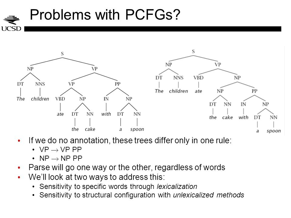 Problems with PCFGs? If we do no annotation, these trees differ only in one rule: VP VP PP NP NP PP Parse will go one way or the other, regardless of