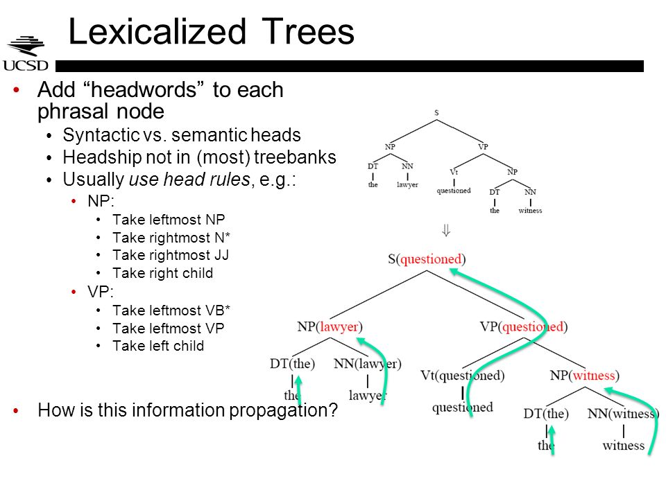Lexicalized Trees Add headwords to each phrasal node Syntactic vs. semantic heads Headship not in (most) treebanks Usually use head rules, e.g.: NP: T