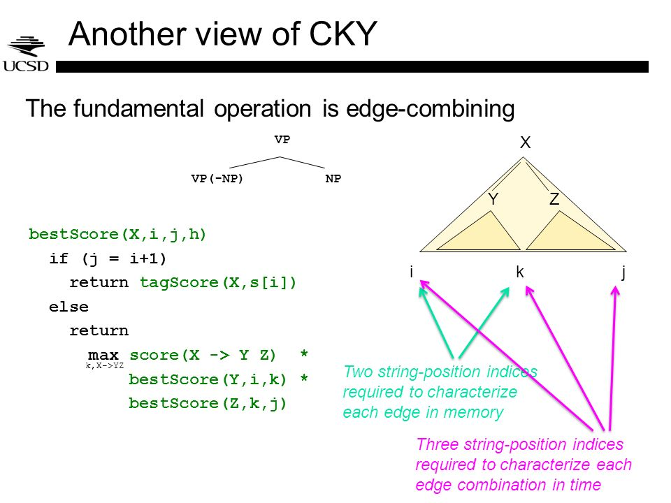 Another view of CKY The fundamental operation is edge-combining bestScore(X,i,j,h) if (j = i+1) return tagScore(X,s[i]) else return max score(X -> Y Z