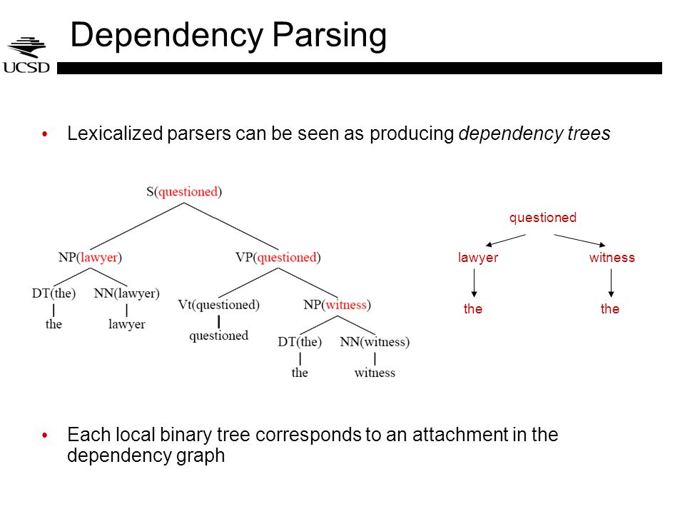 Dependency Parsing Lexicalized parsers can be seen as producing dependency trees Each local binary tree corresponds to an attachment in the dependency