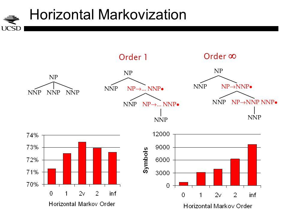 Horizontal Markovization Order 1 Order
