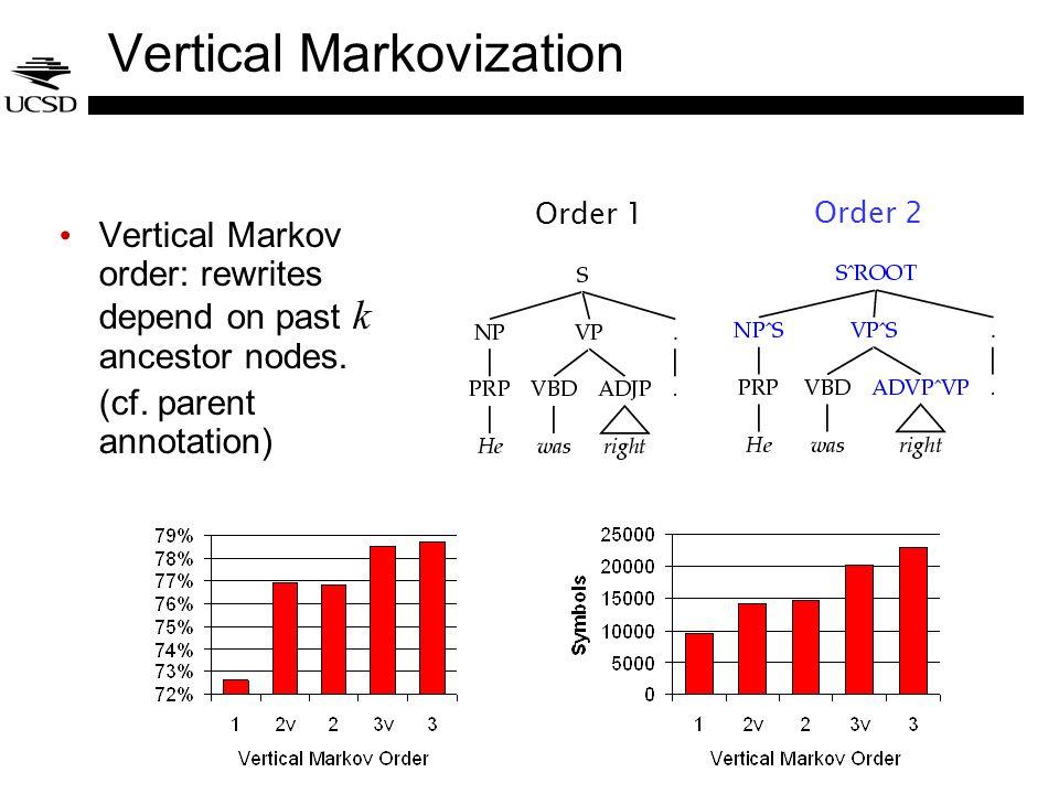 Vertical Markovization Vertical Markov order: rewrites depend on past k ancestor nodes.