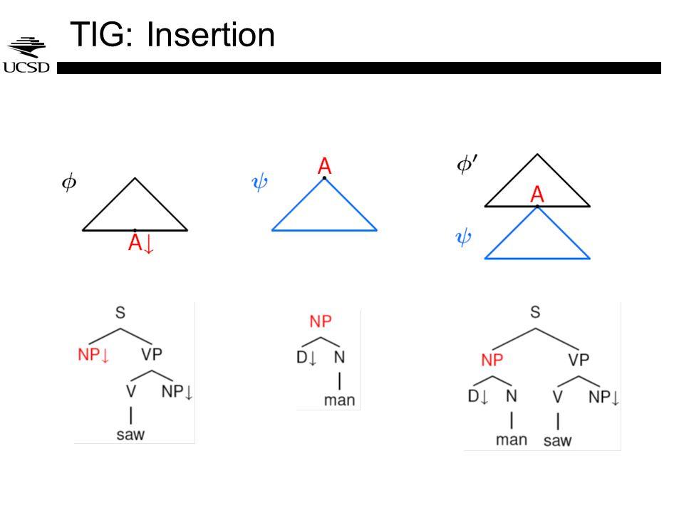TIG: Insertion