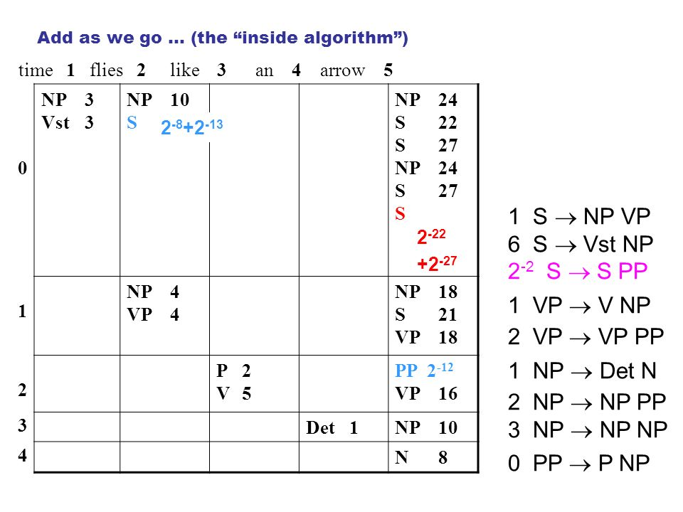 time 1 flies 2 like 3 an 4 arrow 5 0 NP3 Vst3 NP10 S NP24 S22 S27 NP24 S27 S 1 NP4 VP4 NP18 S21 VP18 2 P2V5P2V5 PP 2 -12 VP16 3 Det1NP10 4 N8N8 1 S NP VP 6 S Vst NP 2 -2 S S PP 1 VP V NP 2 VP VP PP 1 NP Det N 2 NP NP PP 3 NP NP NP 0 PP P NP Add as we go … (the inside algorithm) 2 -8 +2 -13 2 -22 +2 -27