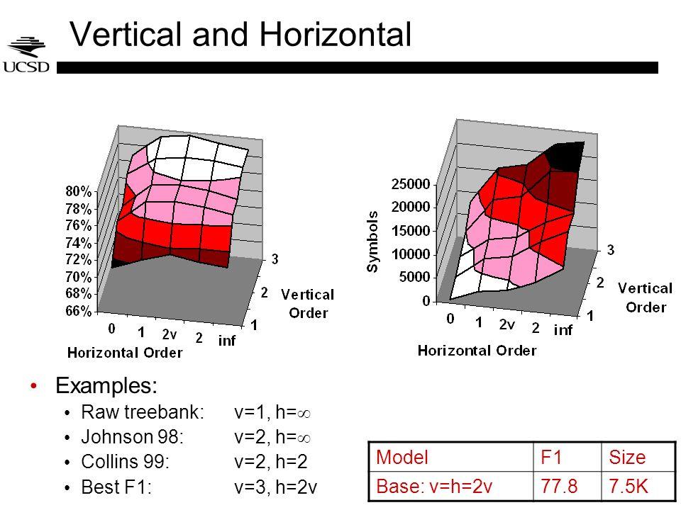 Vertical and Horizontal Examples: Raw treebank: v=1, h= Johnson 98:v=2, h= Collins 99: v=2, h=2 Best F1: v=3, h=2v ModelF1Size Base: v=h=2v77.87.5K