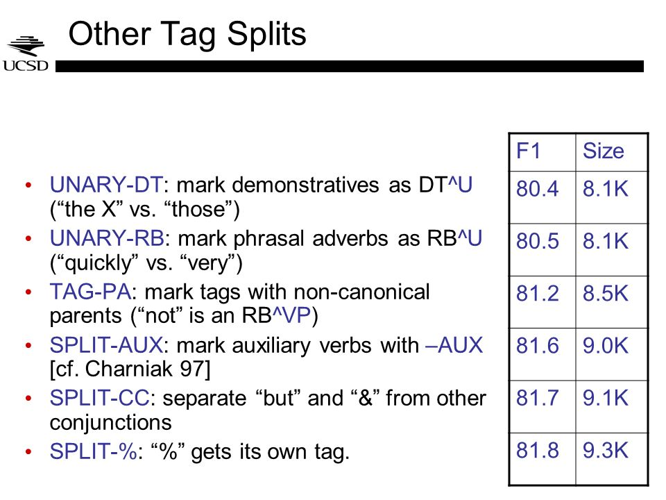 Other Tag Splits UNARY-DT: mark demonstratives as DT^U (the X vs. those) UNARY-RB: mark phrasal adverbs as RB^U (quickly vs. very) TAG-PA: mark tags w