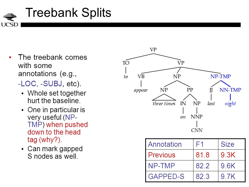 Treebank Splits The treebank comes with some annotations (e.g., -LOC, -SUBJ, etc). Whole set together hurt the baseline. One in particular is very use