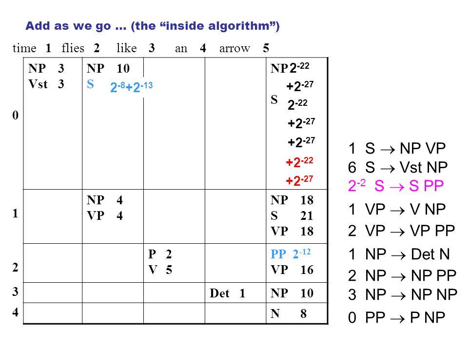 time 1 flies 2 like 3 an 4 arrow 5 0 NP3 Vst3 NP10 S NP S 1 NP4 VP4 NP18 S21 VP18 2 P2V5P2V5 PP 2 -12 VP16 3 Det1NP10 4 N8N8 1 S NP VP 6 S Vst NP 2 -2 S S PP 1 VP V NP 2 VP VP PP 1 NP Det N 2 NP NP PP 3 NP NP NP 0 PP P NP Add as we go … (the inside algorithm) 2 -8 +2 -13 +2 -22 +2 -27 2 -22 +2 -27 2 -22 +2 -27