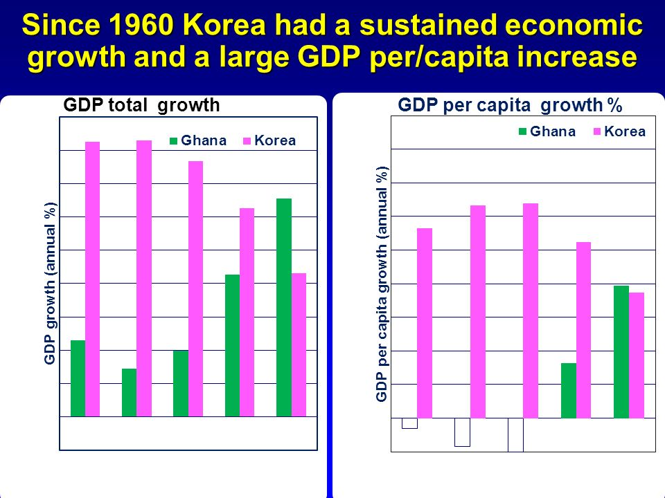 Since 1960 Korea had a sustained economic growth and a large GDP per/capita increase GDP per capita growth % GDP total growth