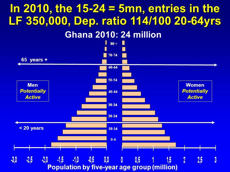 10-14 20-24 70-74 60-64 30-34 0-4 80 + Ghana 2010: 24 million 10-14 20-24 70-74 50-54 60-64 40-44 30-34 80 + Men Potentially Active Women Potentially