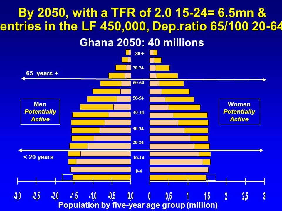 10-14 20-24 70-74 60-64 30-34 0-4 80 + Ghana 2050: 40 millions 10-14 20-24 70-74 50-54 60-64 40-44 30-34 80 + Men Potentially Active Women Potentially