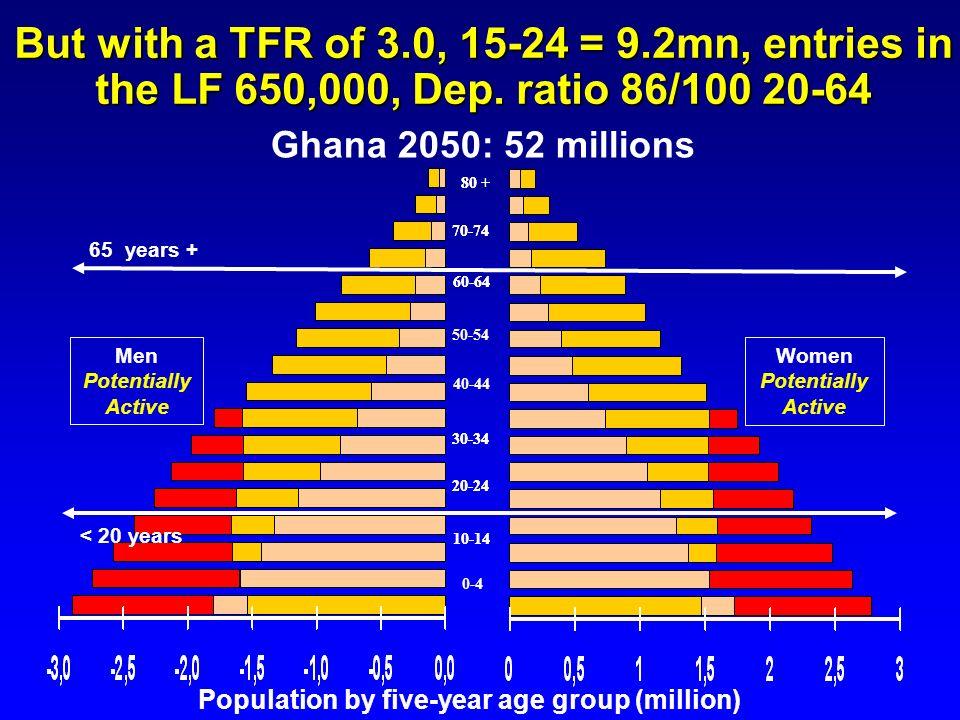 10-14 20-24 70-74 60-64 30-34 0-4 80 + Ghana 2050: 52 millions 10-14 20-24 70-74 50-54 60-64 40-44 30-34 80 + Men Potentially Active Women Potentially