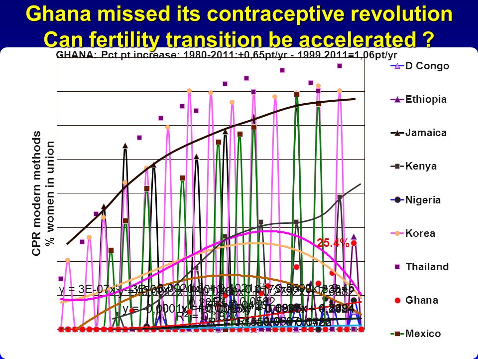 Ghana missed its contraceptive revolution Can fertility transition be accelerated ? 25.4% GHANA: Pct pt increase: 1980-2011:+0,65pt/yr - 1999.2011=1,0