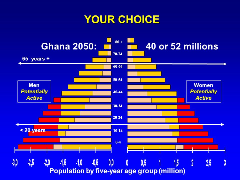 10-14 20-24 70-74 60-64 30-34 0-4 80 + Ghana 2050: 40 or 52 millions 10-14 20-24 70-74 50-54 60-64 40-44 30-34 80 + Men Potentially Active Women Poten