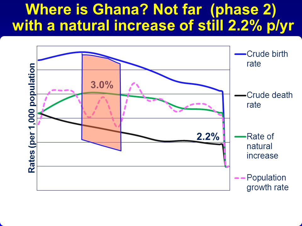 Where is Ghana? Not far (phase 2) with a natural increase of still 2.2% p/yr 2.2% 3.0%