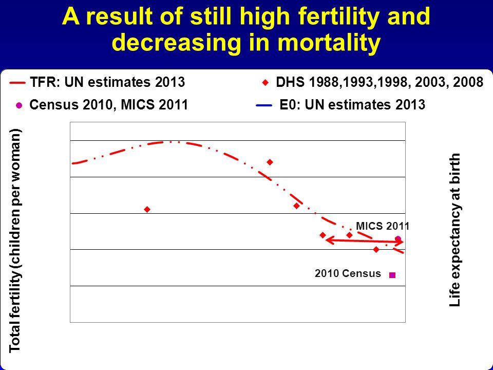A result of still high fertility and decreasing in mortality 2010 Census MICS 2011