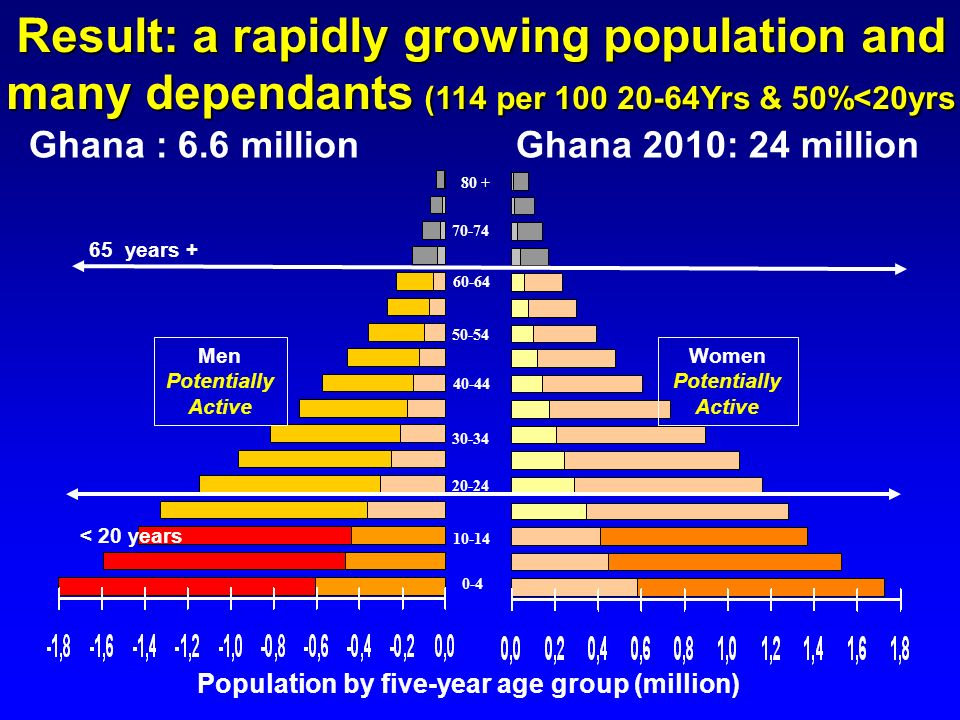 10-14 20-24 70-74 50-54 60-64 40-44 30-34 0-4 80 + Men Potentially Active Women Potentially Active Population by five-year age group (million) Ghana :