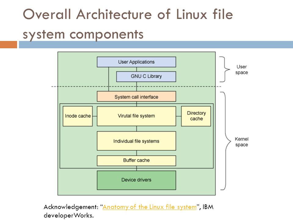 Overall Architecture of Linux file system components Acknowledgement: Anatomy of the Linux file system, IBM developerWorks.Anatomy of the Linux file s