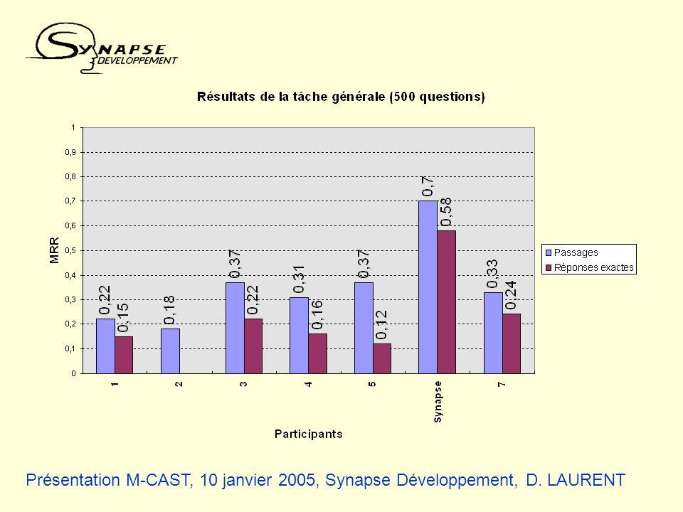 Présentation M-CAST, 10 janvier 2005, Synapse Développement, D. LAURENT