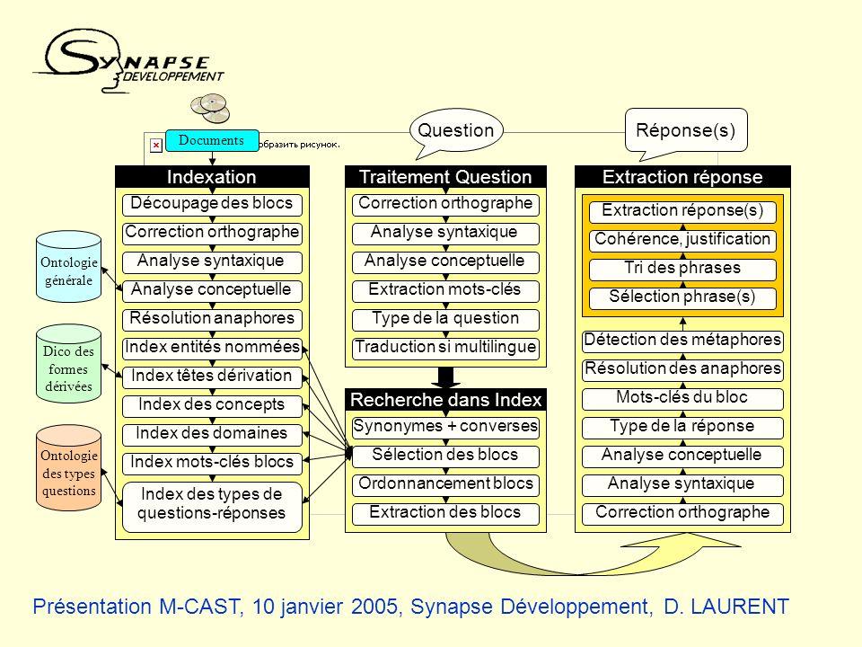 Présentation M-CAST, 10 janvier 2005, Synapse Développement, D. LAURENT Ontologie générale Documents Dico des formes dérivées Ontologie des types ques