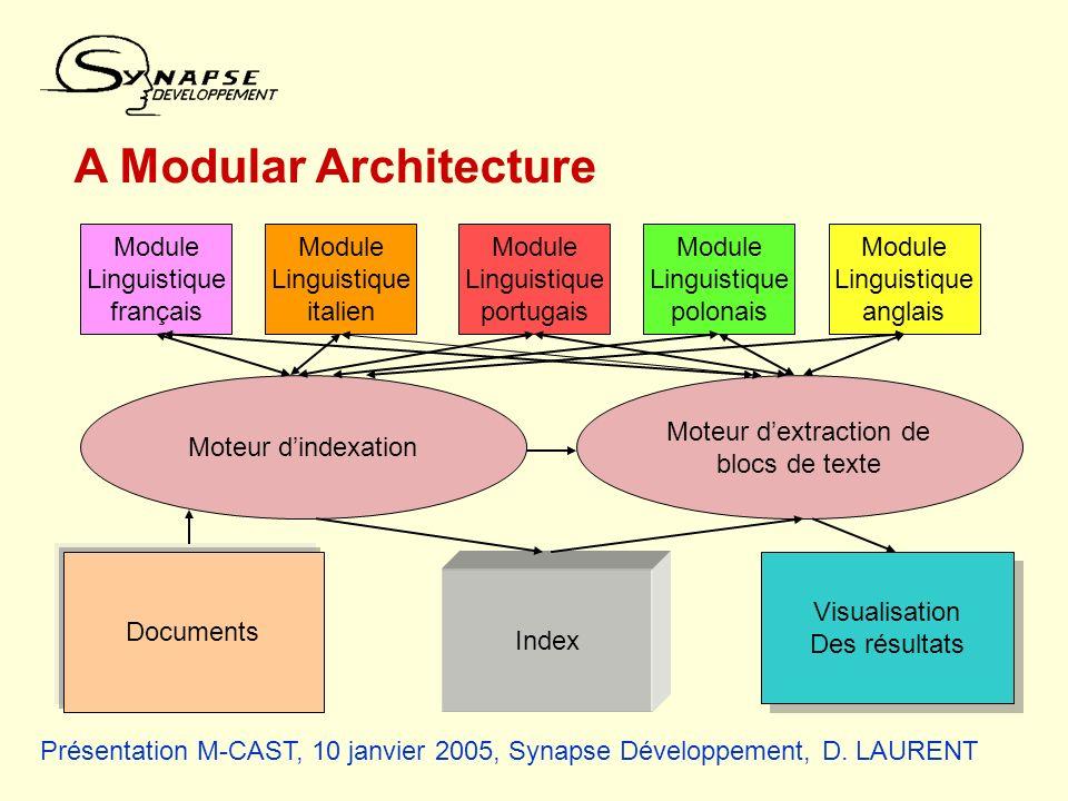 Présentation M-CAST, 10 janvier 2005, Synapse Développement, D. LAURENT A Modular Architecture Module Linguistique français Module Linguistique italie