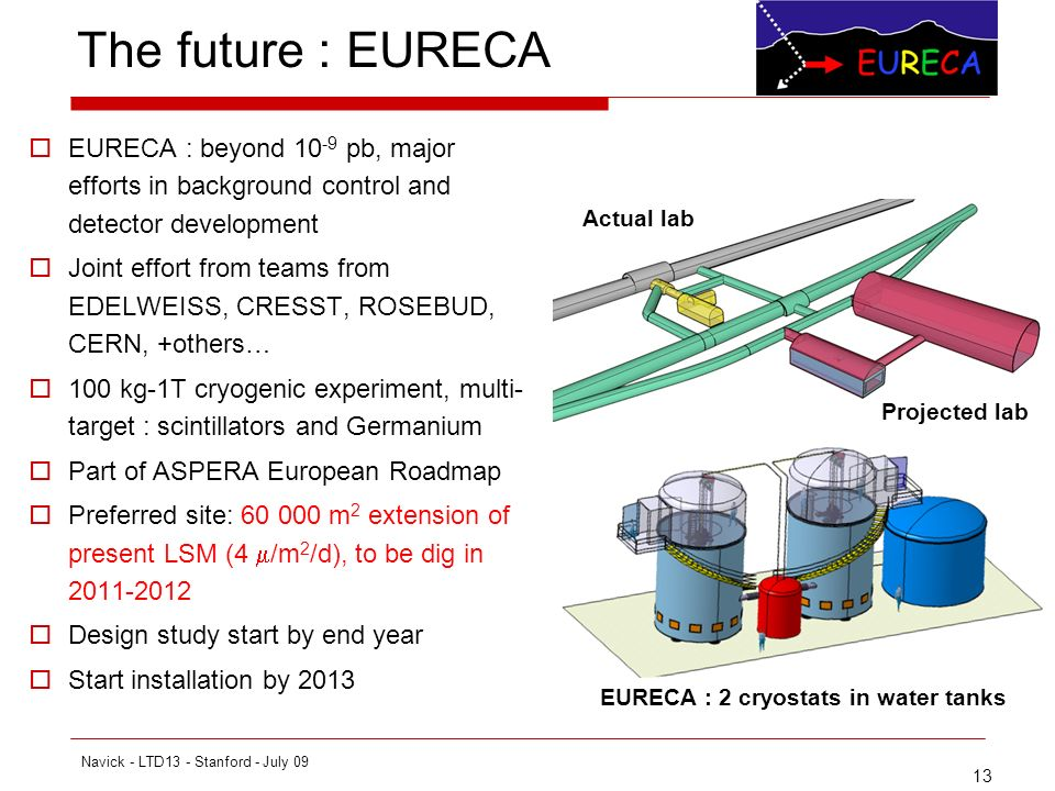 13 The future : EURECA EURECA : beyond 10 -9 pb, major efforts in background control and detector development Joint effort from teams from EDELWEISS, CRESST, ROSEBUD, CERN, +others… 100 kg-1T cryogenic experiment, multi- target : scintillators and Germanium Part of ASPERA European Roadmap Preferred site: 60 000 m 2 extension of present LSM (4 /m 2 /d), to be dig in 2011-2012 Design study start by end year Start installation by 2013 Actual lab Projected lab EURECA : 2 cryostats in water tanks Navick - LTD13 - Stanford - July 09