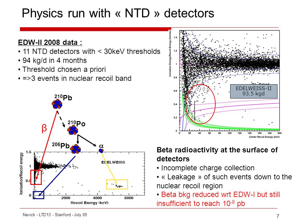 7 Physics run with « NTD » detectors 210 Pb 210 Po 206 Pb β EDELWEISS-II 93.5 kgd Beta radioactivity at the surface of detectors Incomplete charge collection « Leakage » of such events down to the nuclear recoil region Beta bkg reduced wrt EDW-I but still insufficient to reach 10 -8 pb EDW-II 2008 data : 11 NTD detectors with < 30keV thresholds 94 kg/d in 4 months Threshold chosen a priori =>3 events in nuclear recoil band Navick - LTD13 - Stanford - July 09