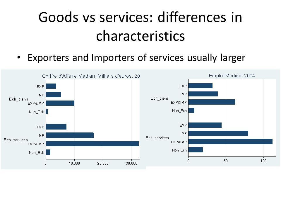 Goods vs services: differences in characteristics Exporters and Importers of services usually larger