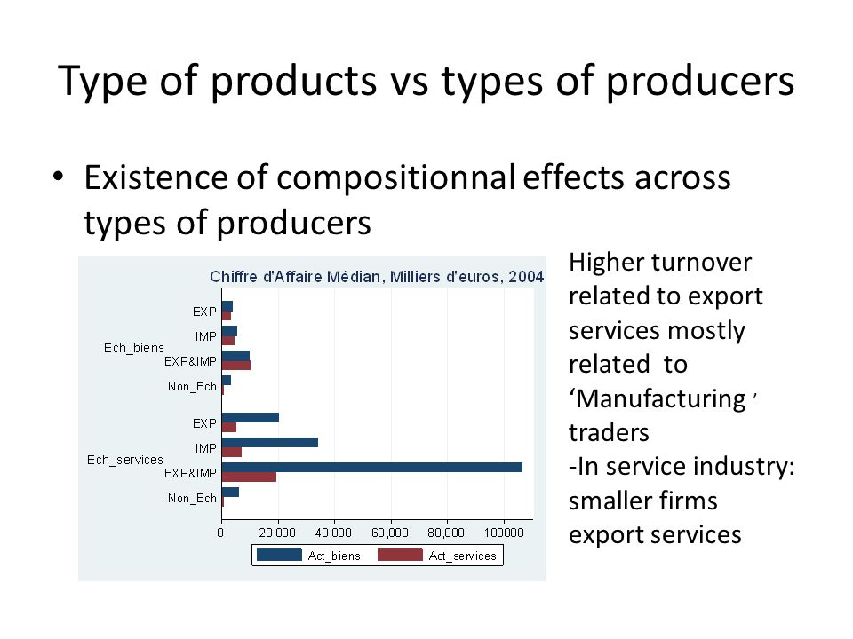 Type of products vs types of producers Existence of compositionnal effects across types of producers Higher turnover related to export services mostly