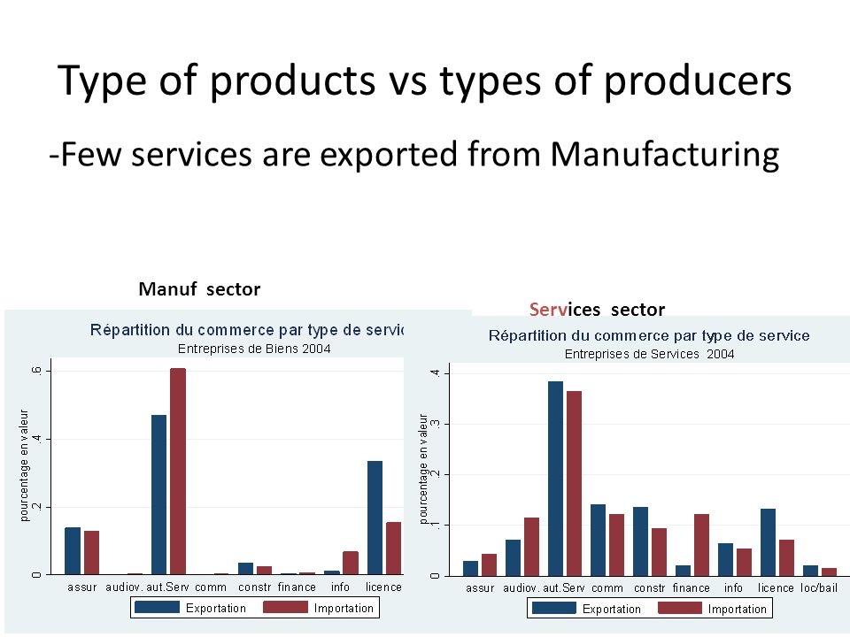 Type of products vs types of producers -Few services are exported from Manufacturing Manuf sector Services sector