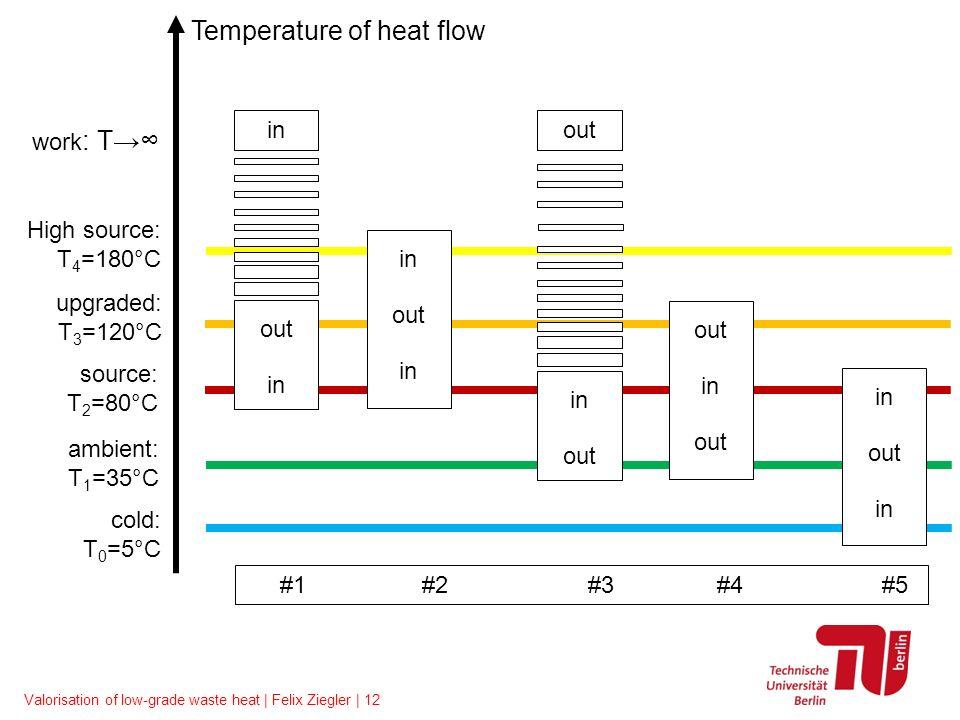 Valorisation of low-grade waste heat | Felix Ziegler | 12 in out in out in out in out in out in out Temperature of heat flow upgraded: T 3 =120°C sour