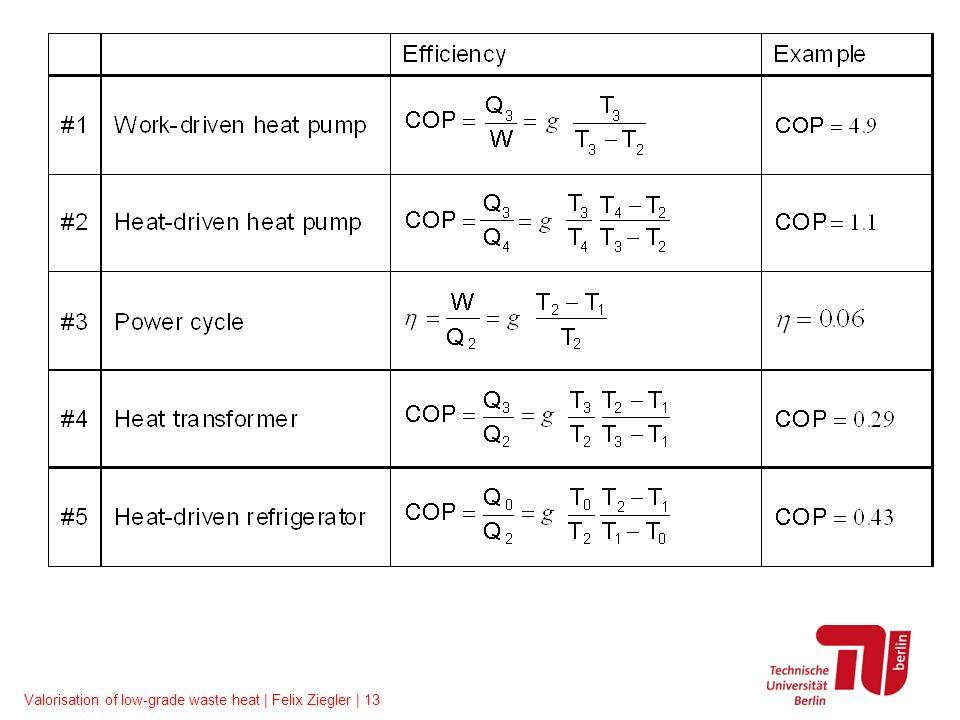 Valorisation of low-grade waste heat | Felix Ziegler | 13
