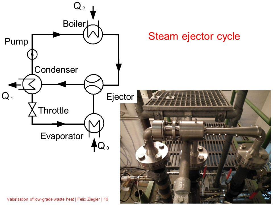 Valorisation of low-grade waste heat | Felix Ziegler | 16 Q 2 Q 1 Q 0 Steam ejector cycle Throttle Condenser Evaporator Boiler Pump Ejector