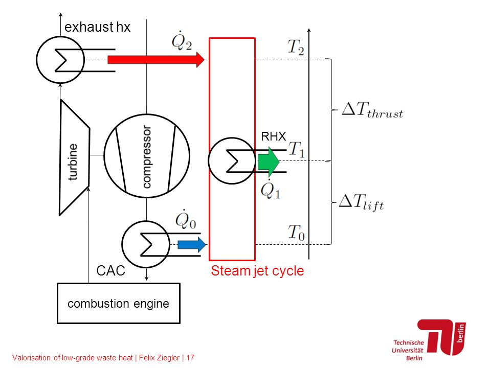 Valorisation of low-grade waste heat | Felix Ziegler | 17 combustion engine Steam jet cycle exhaust hx CAC RHX
