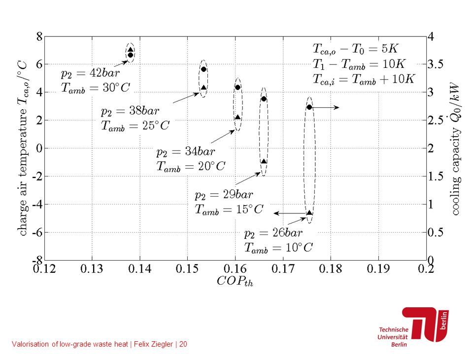 Valorisation of low-grade waste heat | Felix Ziegler | 20