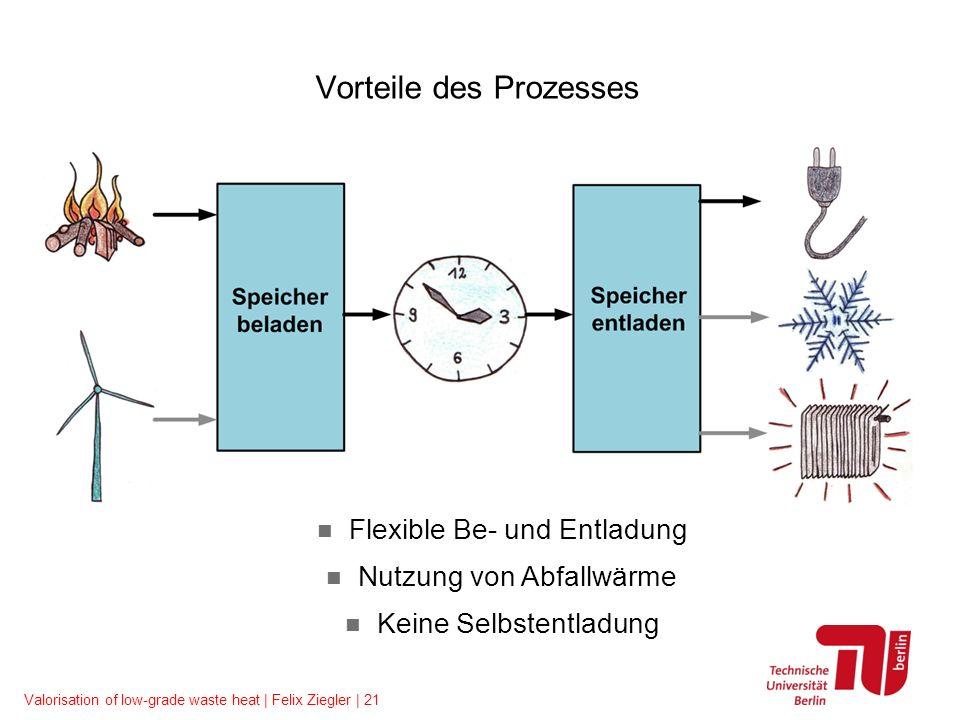 Valorisation of low-grade waste heat | Felix Ziegler | 21 Flexible Be- und Entladung Nutzung von Abfallwärme Keine Selbstentladung Vorteile des Prozes