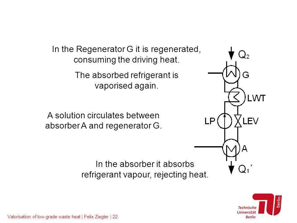 Valorisation of low-grade waste heat | Felix Ziegler | 22 Single-effect absorption chiller A solution circulates between absorber A and regenerator G.