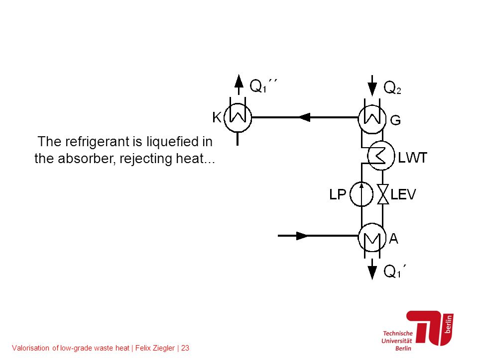Valorisation of low-grade waste heat | Felix Ziegler | 23 The refrigerant is liquefied in the absorber, rejecting heat...