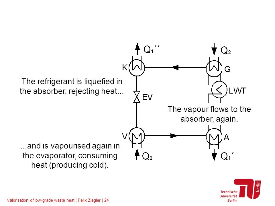 Valorisation of low-grade waste heat | Felix Ziegler | 24 The vapour flows to the absorber, again....and is vapourised again in the evaporator, consum