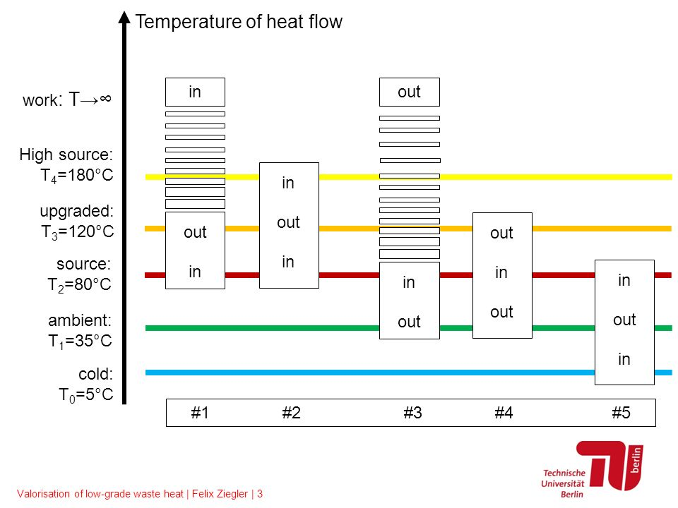 Valorisation of low-grade waste heat | Felix Ziegler | 4 in out in out in out in out in out in out Temperature of heat flow upgraded: T 3 =120°C source: T 2 =80°C work : T cold: T 0 =-150°C ambient: T 1 =35°C High source: T 4 =180°C #1 #2 #3 #4 #5