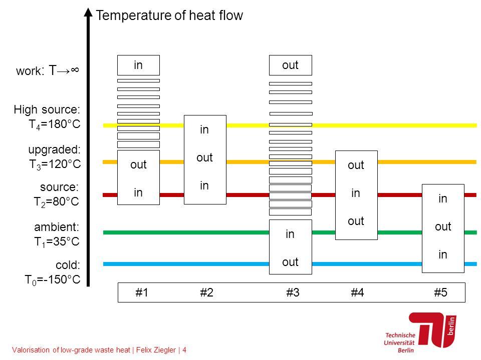 Valorisation of low-grade waste heat | Felix Ziegler | 4 in out in out in out in out in out in out Temperature of heat flow upgraded: T 3 =120°C sourc